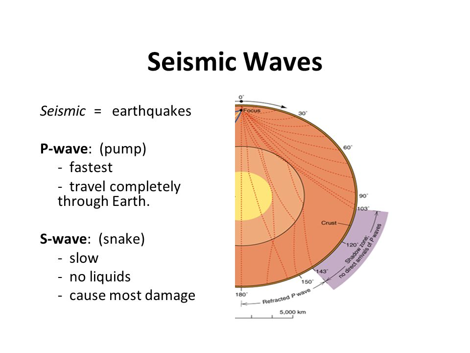 Seismic Waves Seismic = earthquakes P-wave: (pump) - fastest