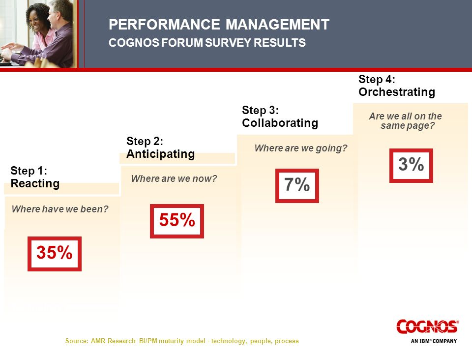 3% 7% 55% 35% PERFORMANCE MANAGEMENT COGNOS FORUM SURVEY RESULTS