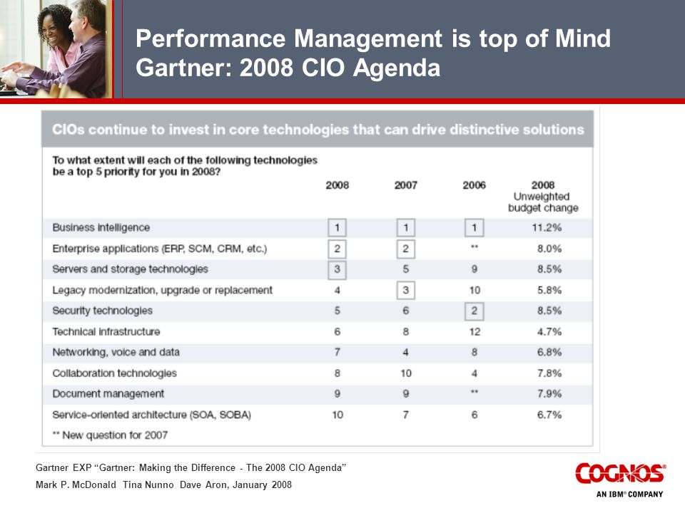Performance Management is top of Mind Gartner: 2008 CIO Agenda