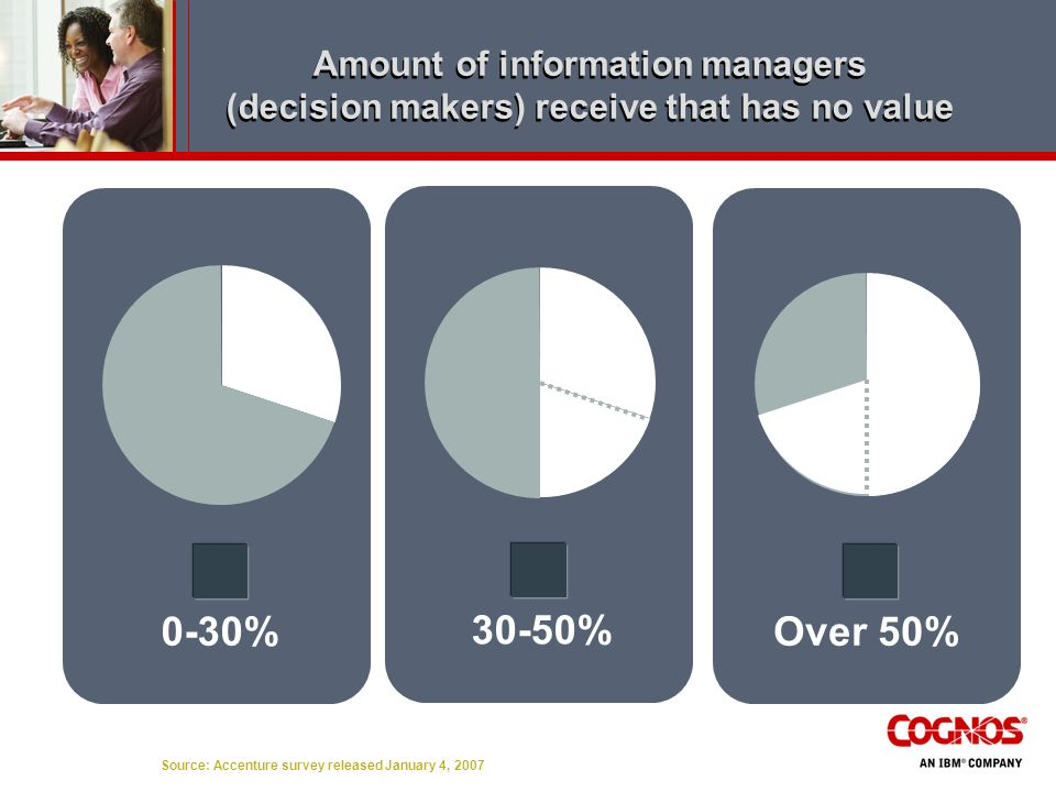 Amount of information managers (decision makers) receive that has no value
