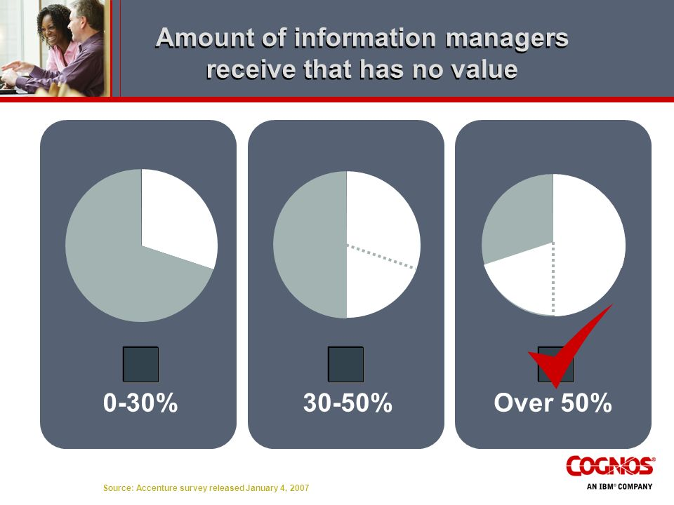 Amount of information managers receive that has no value
