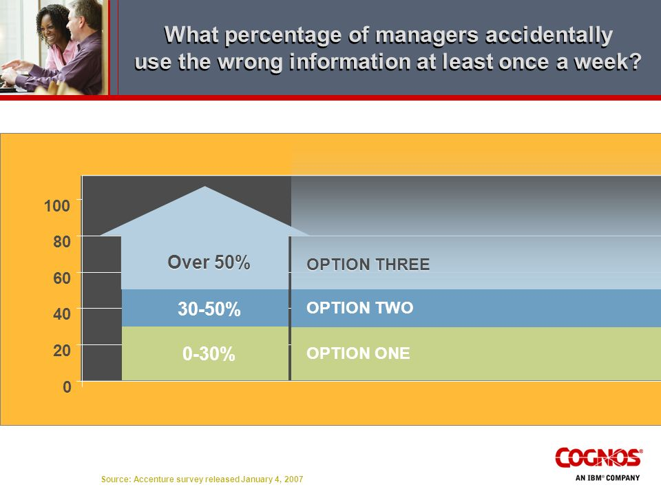 What percentage of managers accidentally use the wrong information at least once a week