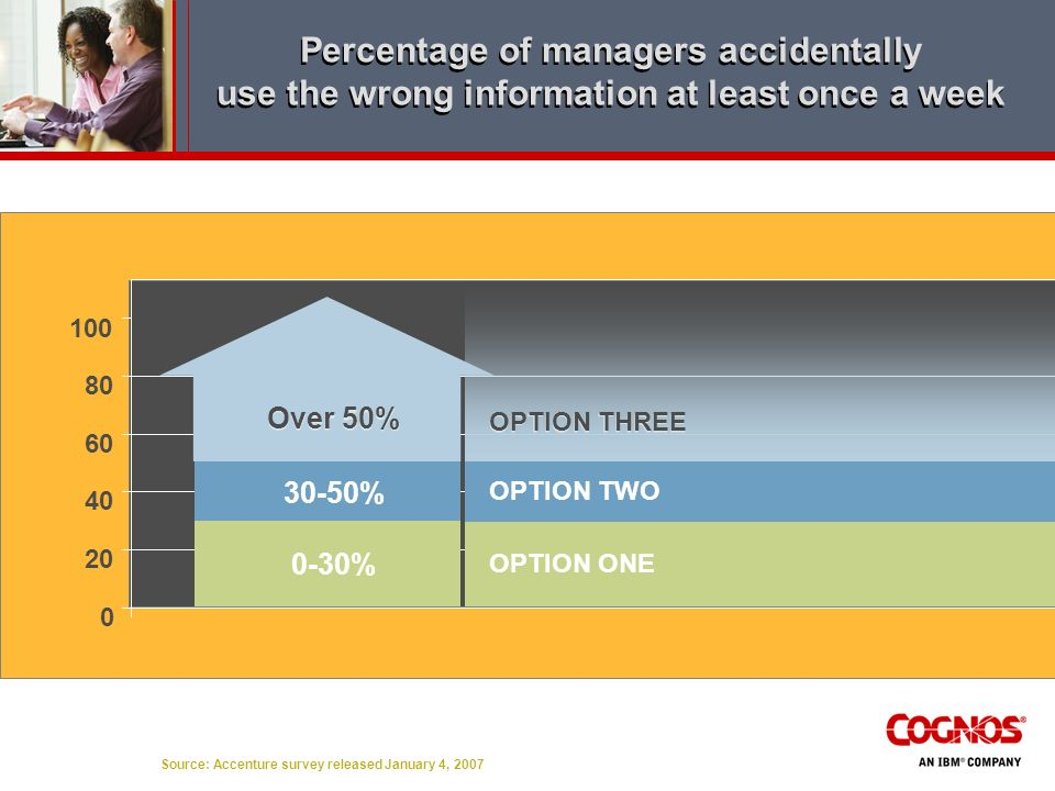 Percentage of managers accidentally use the wrong information at least once a week