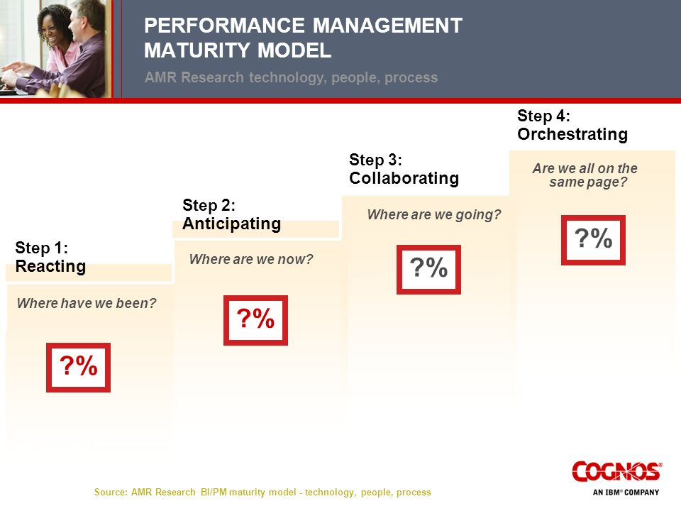 PERFORMANCE MANAGEMENT MATURITY MODEL