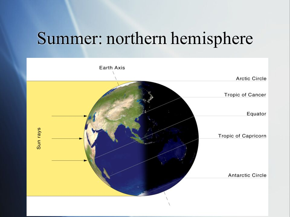 Summer: northern hemisphere