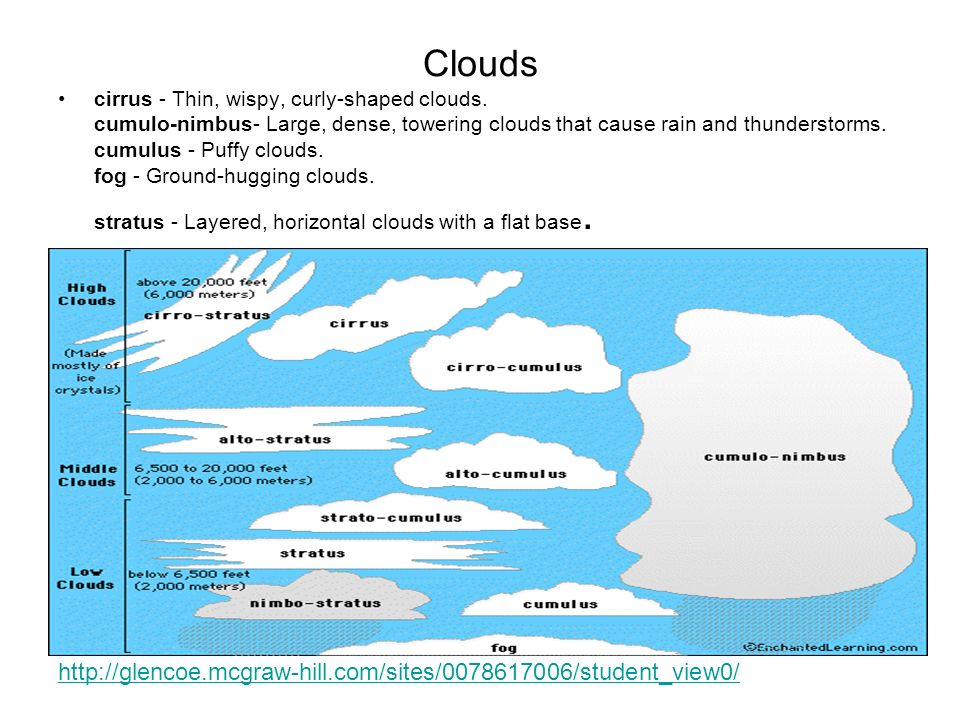 Clouds http://glencoe.mcgraw-hill.com/sites/0078617006/student_view0/