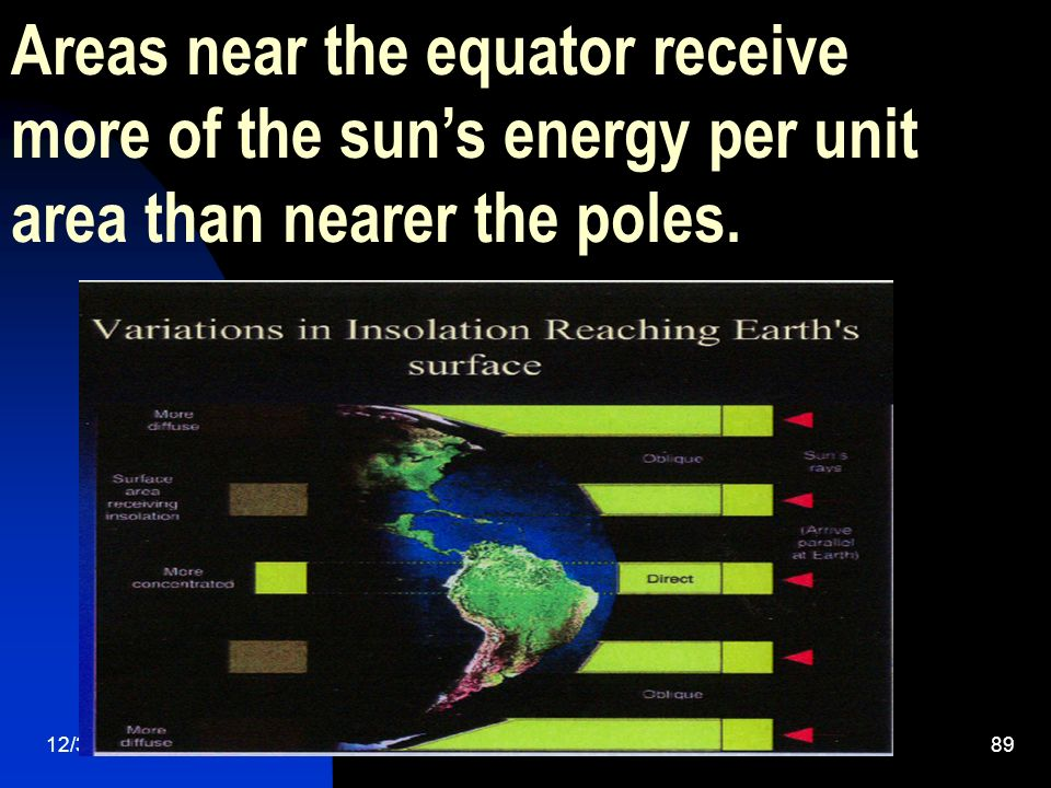 Areas near the equator receive more of the sun's energy per unit area than nearer the poles.