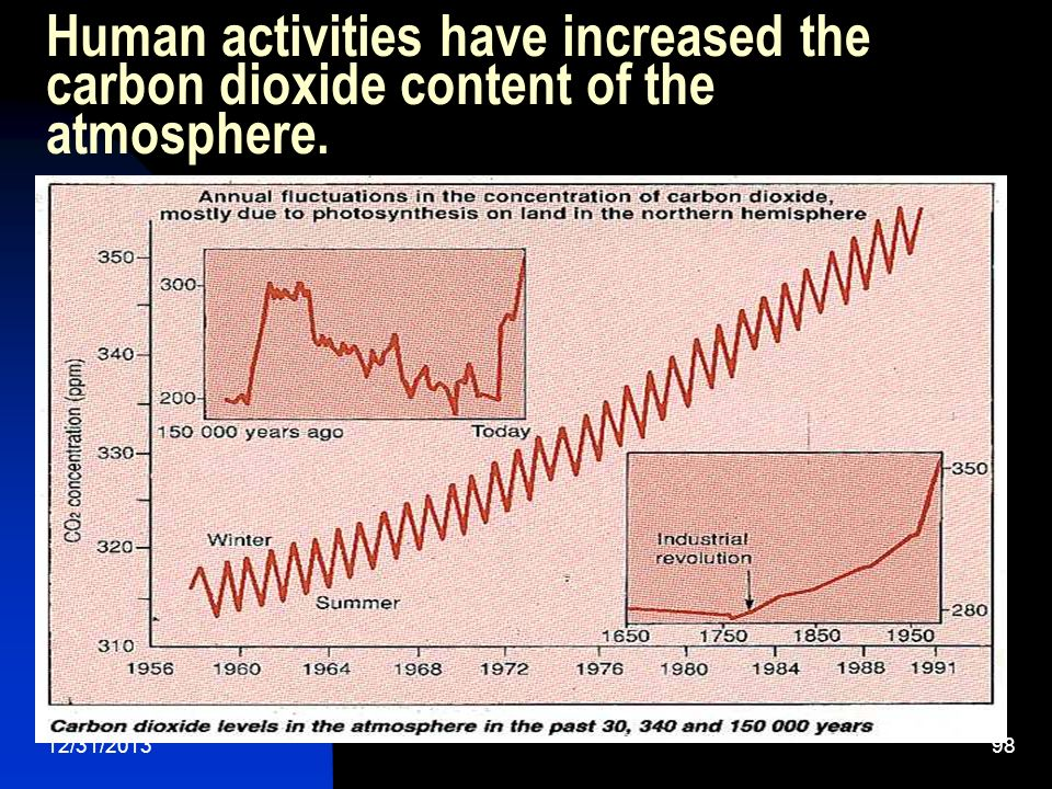 Human activities have increased the carbon dioxide content of the atmosphere.
