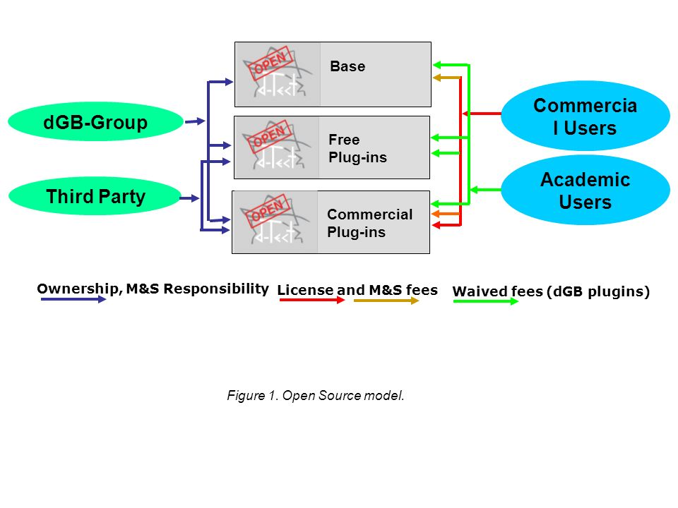 Figure 1. Open Source model.