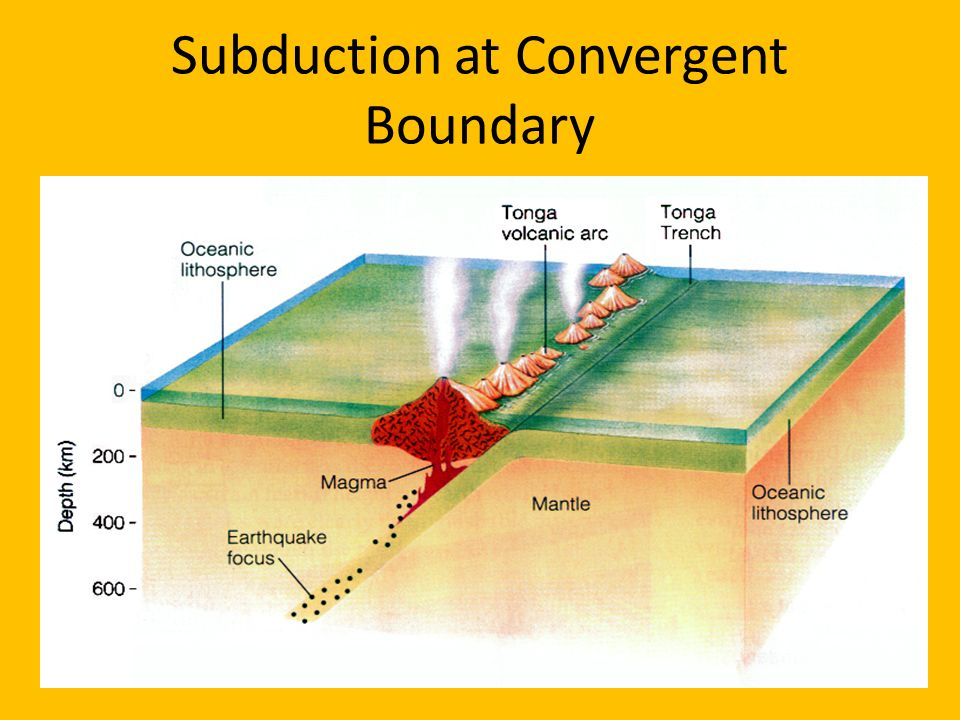 Subduction at Convergent Boundary