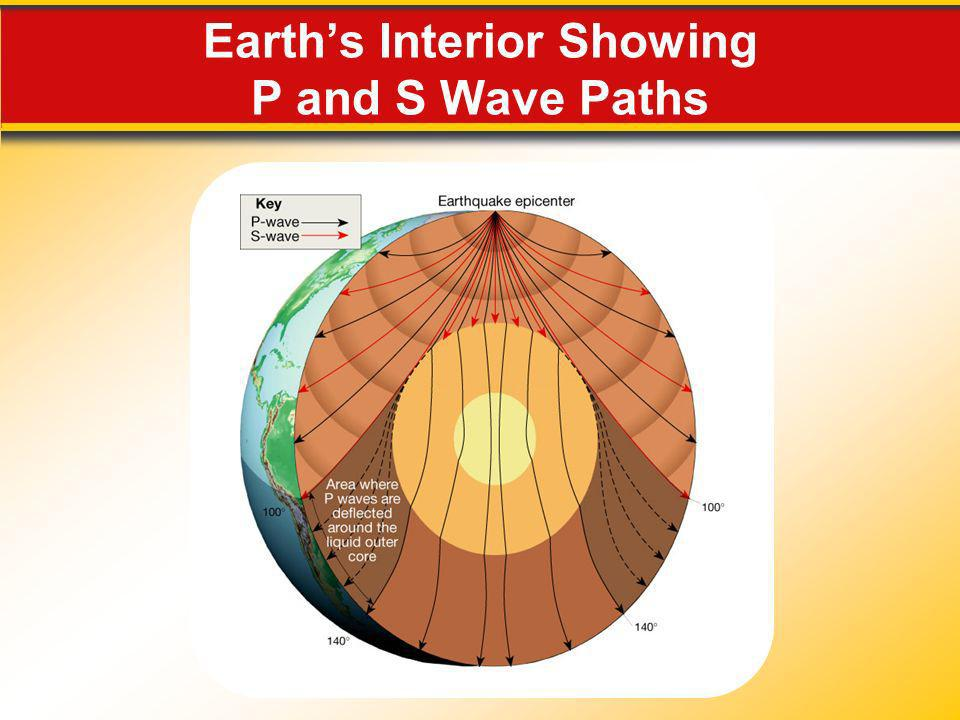 Earth's Interior Showing P and S Wave Paths