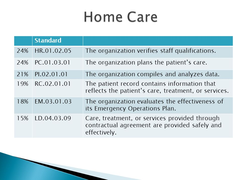 Home Care Standard. 24% HR.01.02.05. The organization verifies staff qualifications. PC.01.03.01.