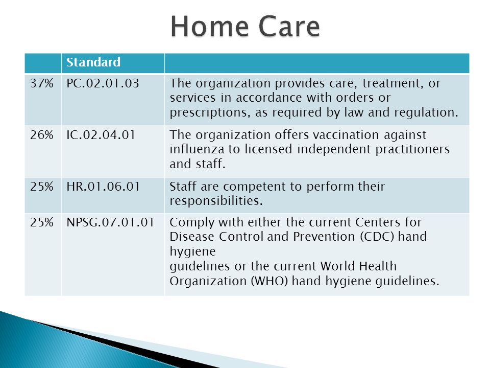 Home Care Standard. 37% PC.02.01.03.