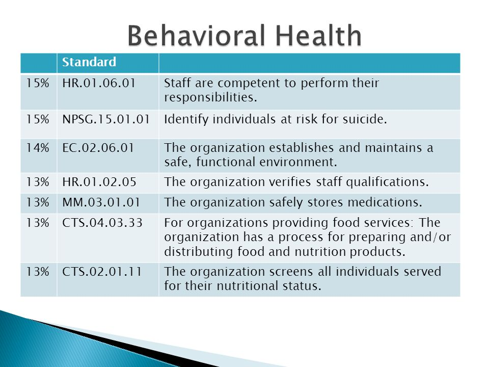Behavioral Health Standard 15% HR
