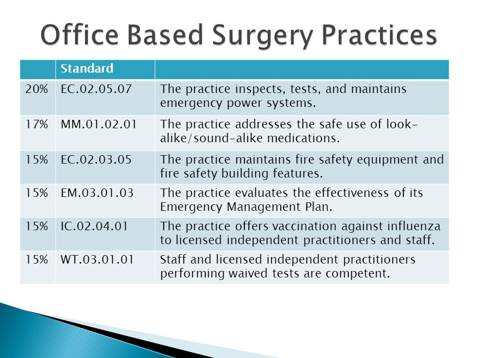 Office Based Surgery Practices