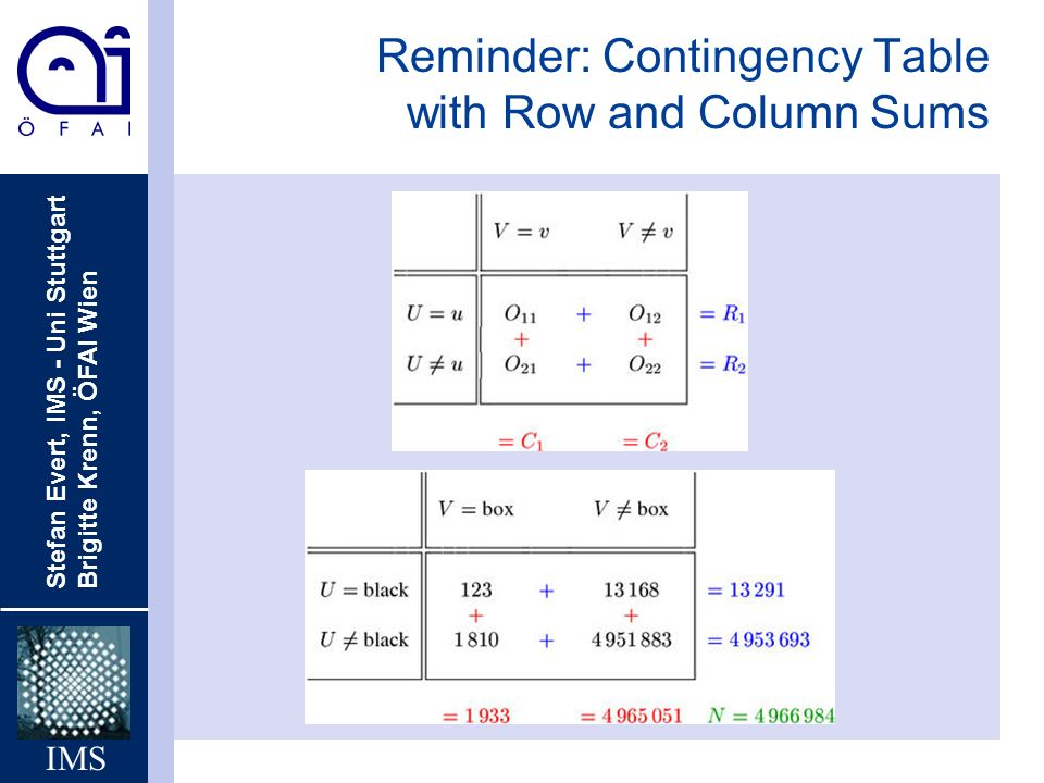 Reminder: Contingency Table with Row and Column Sums