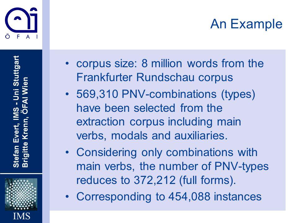 An Example corpus size: 8 million words from the Frankfurter Rundschau corpus.