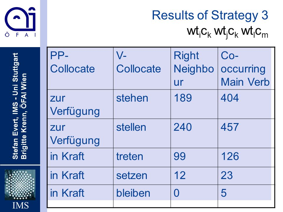 Results of Strategy 3 wtick wtjck wtlcm