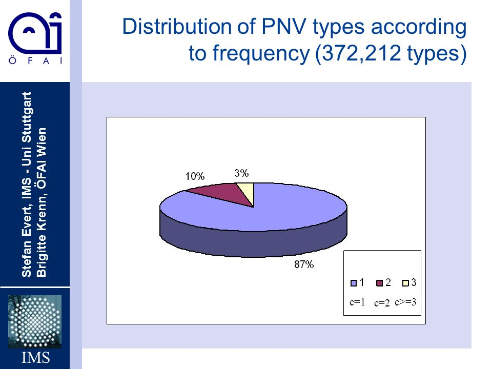 Distribution of PNV types according to frequency (372,212 types)