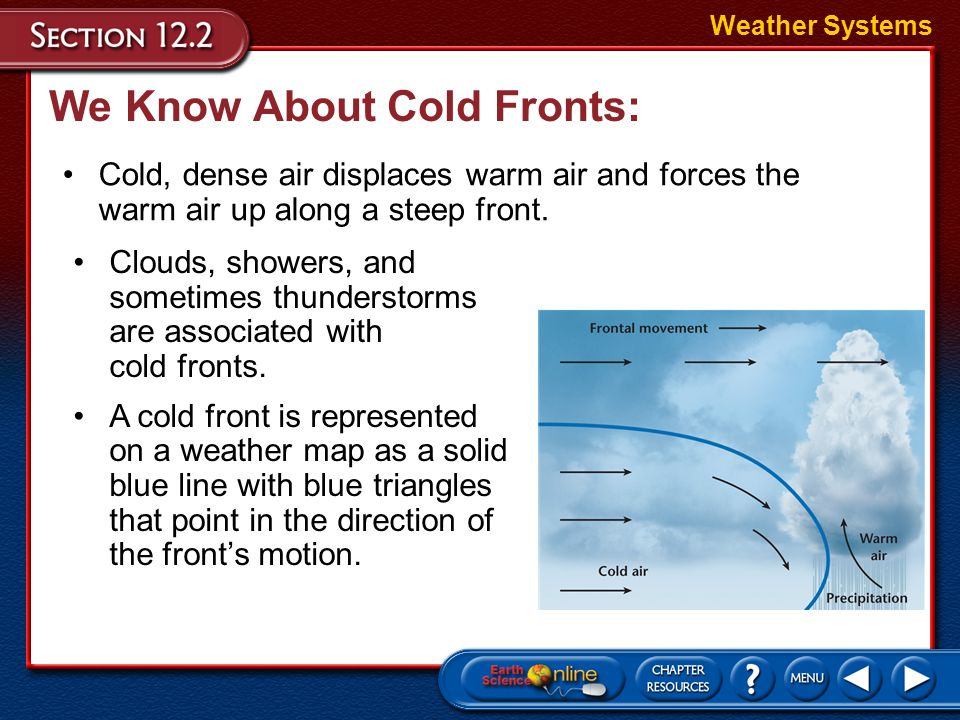 We Know About Cold Fronts: