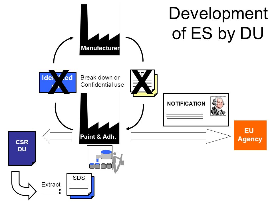 X Development of ES by DU Identified use EU Agency Manufacturer SDS