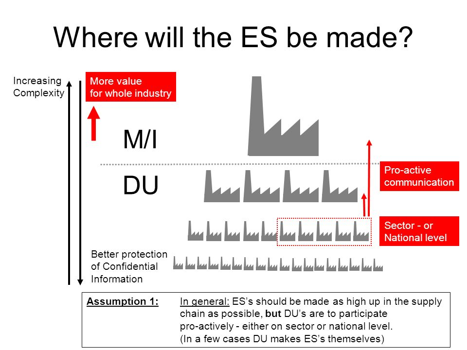 Where will the ES be made