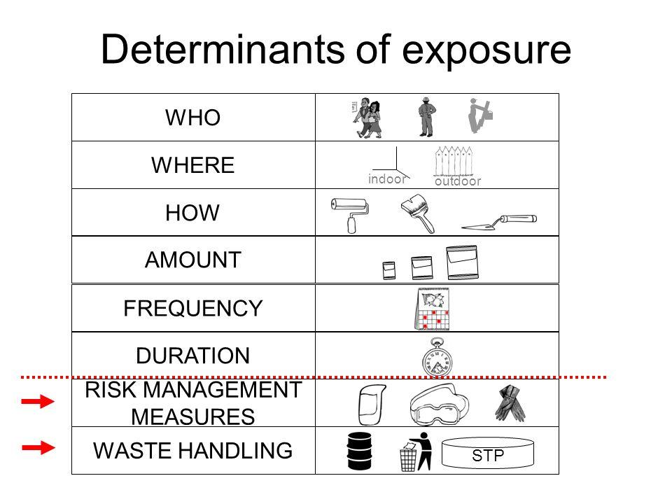 Determinants of exposure