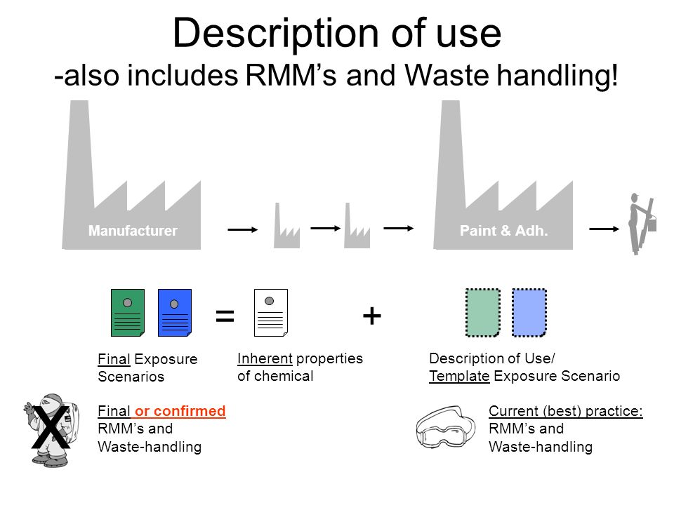 Description of use -also includes RMM's and Waste handling!