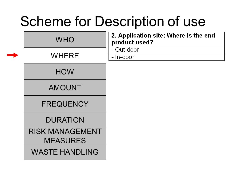 Scheme for Description of use