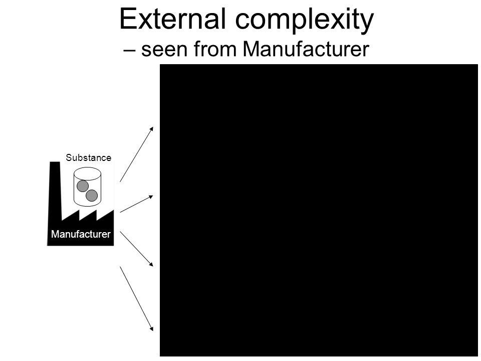 External complexity – seen from Manufacturer