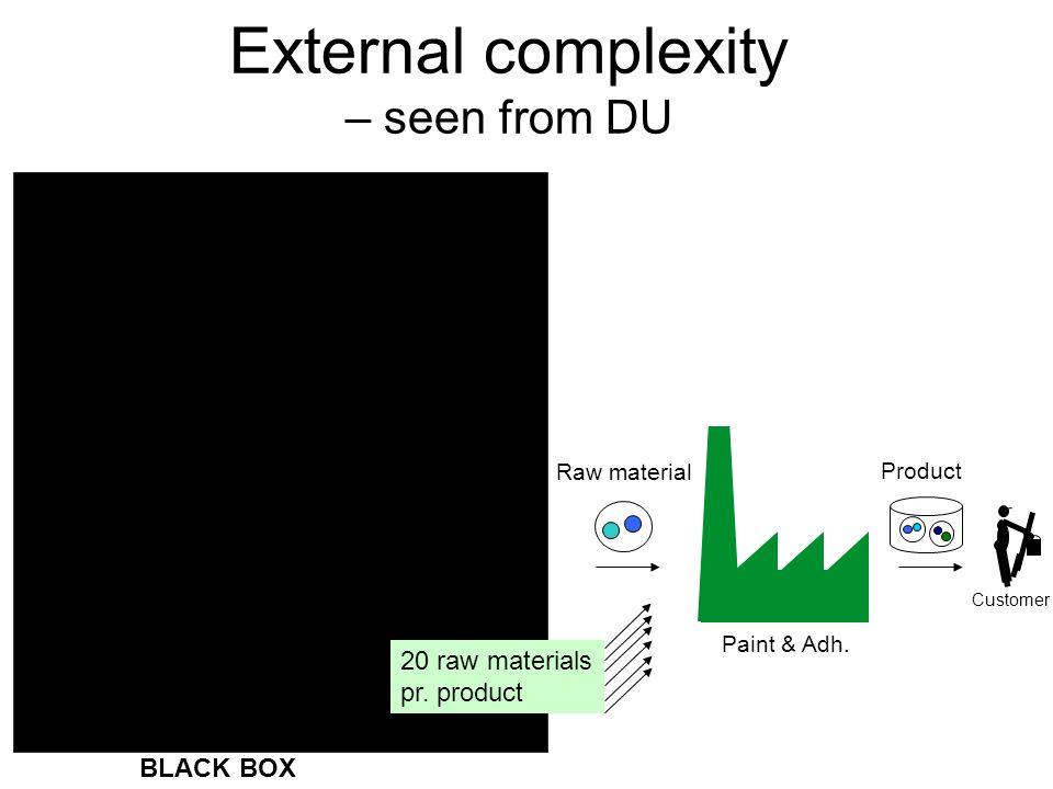 External complexity – seen from DU
