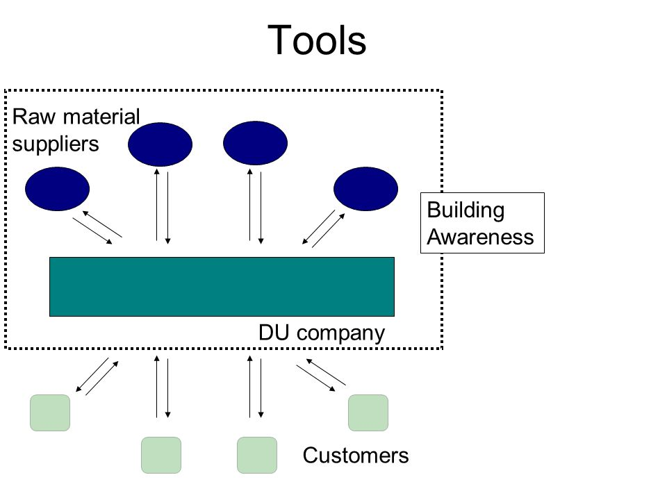 Tools Raw material suppliers Building Awareness DU company Customers