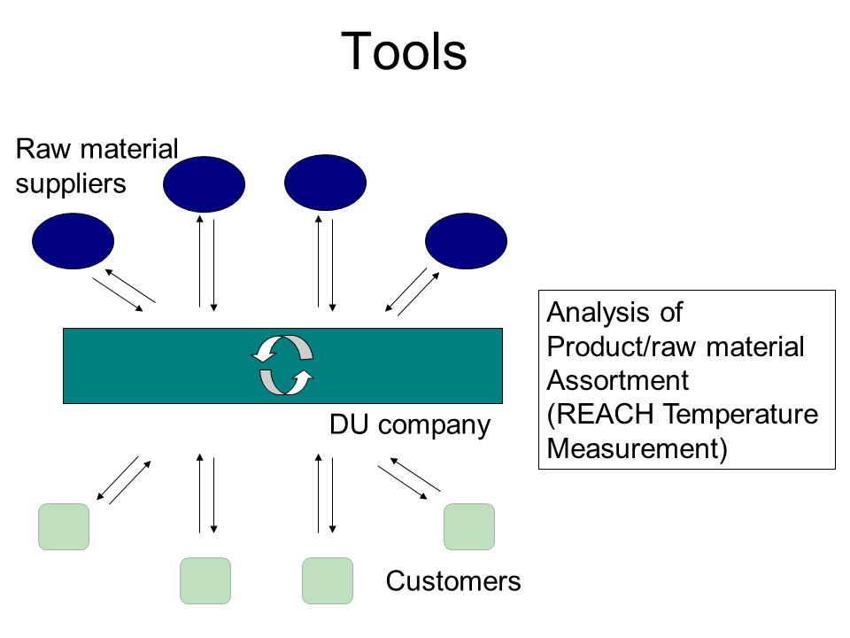 Tools Raw material suppliers Analysis of Product/raw material