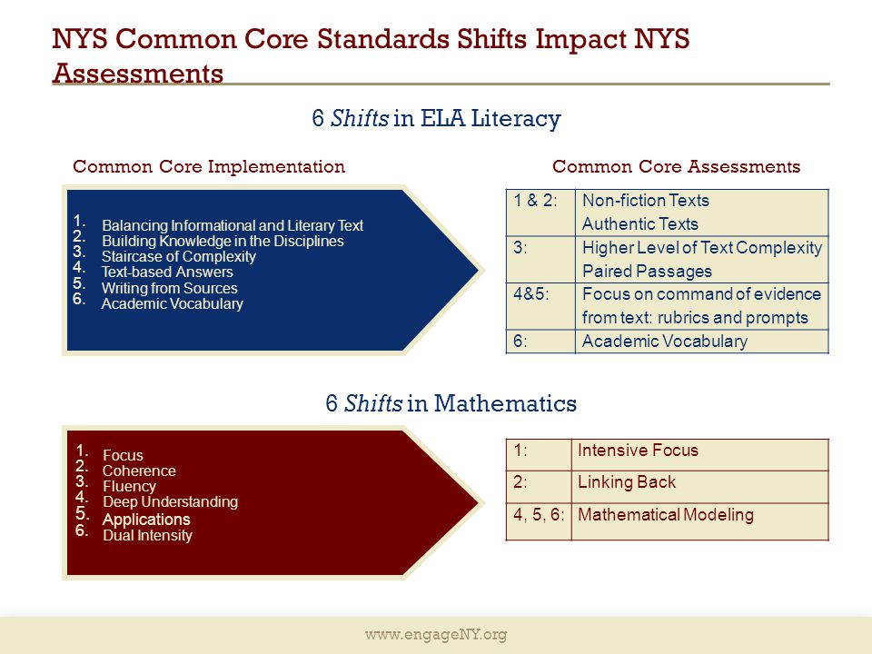 NYS Common Core Standards Shifts Impact NYS Assessments