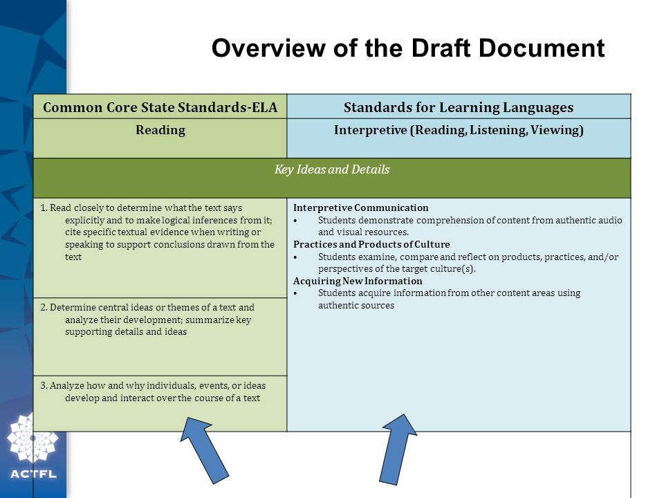 Overview of the Draft Document