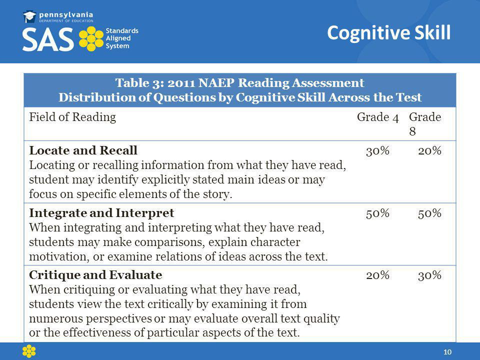 Cognitive Skill Table 3: 2011 NAEP Reading Assessment