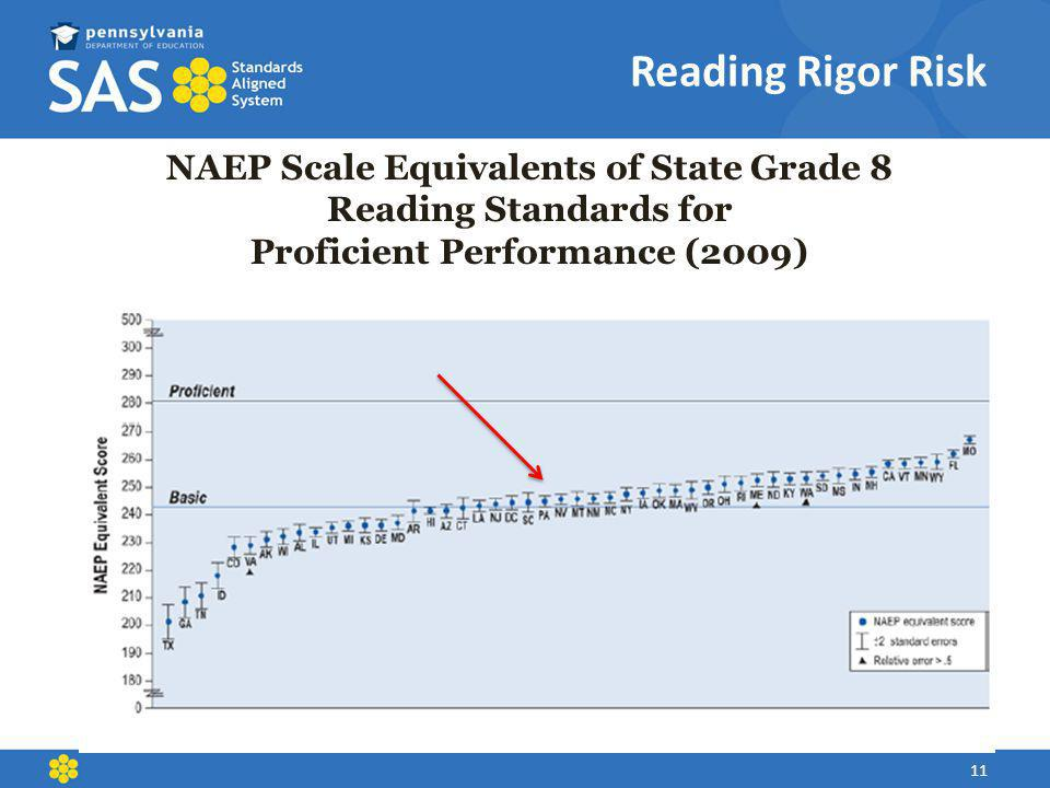 Reading Rigor Risk NAEP Scale Equivalents of State Grade 8 Reading Standards for. Proficient Performance (2009)