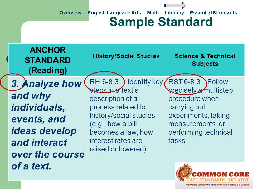 History/Social Studies Science & Technical Subjects