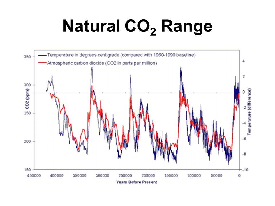 Natural CO2 Range