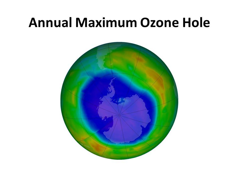 Annual Maximum Ozone Hole