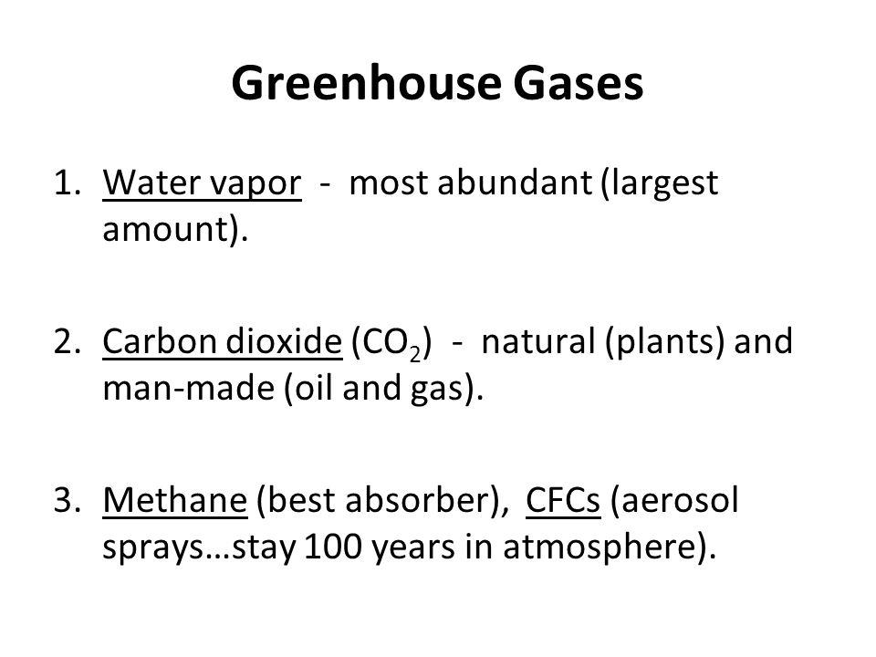 Greenhouse Gases Water vapor - most abundant (largest amount).