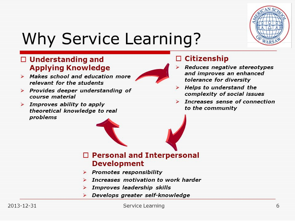 Why Service Learning Citizenship Understanding and Applying Knowledge
