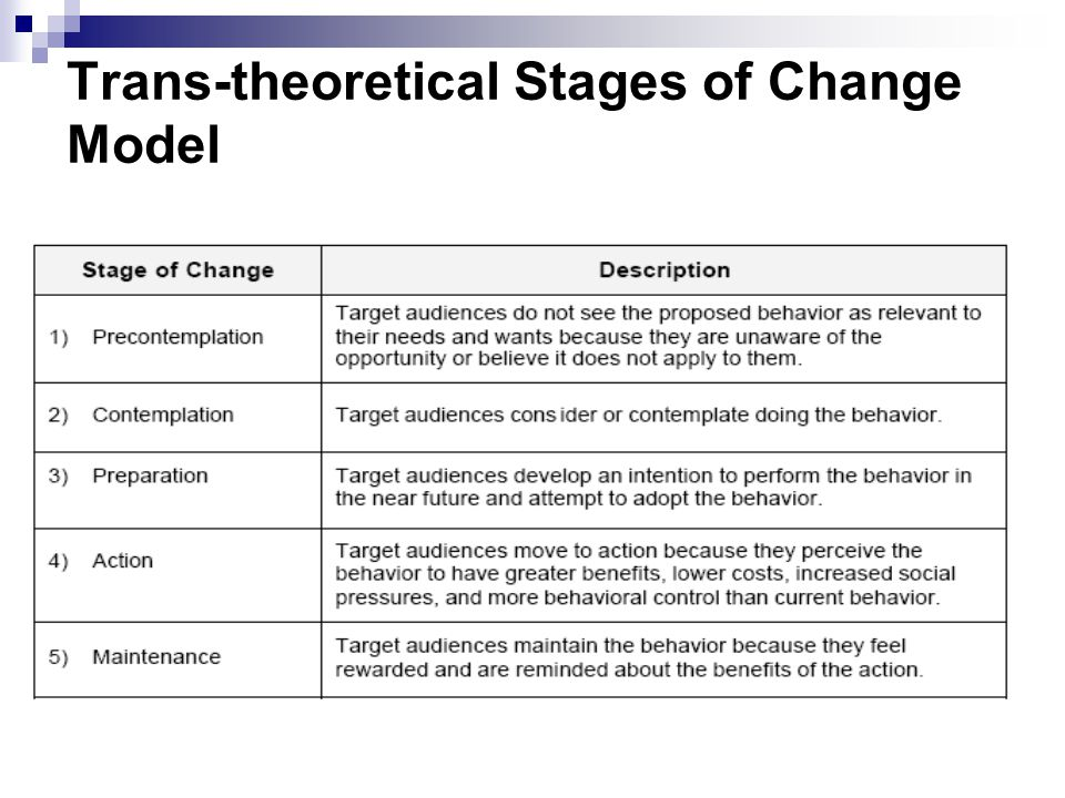 Trans-theoretical Stages of Change Model