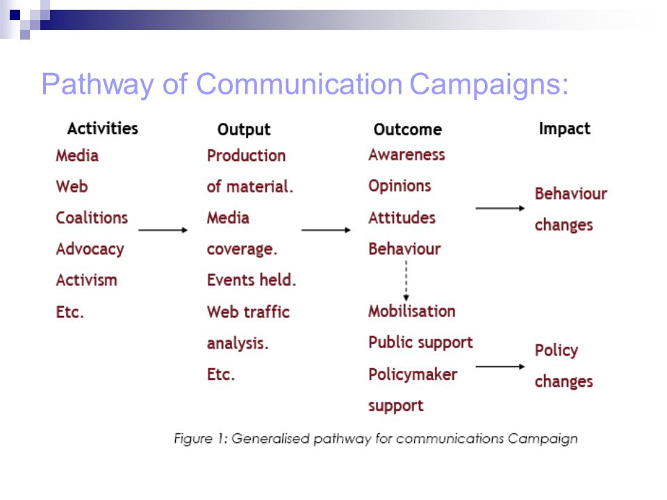 Pathway of Communication Campaigns: