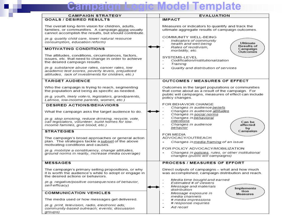 Campaign Logic Model Template