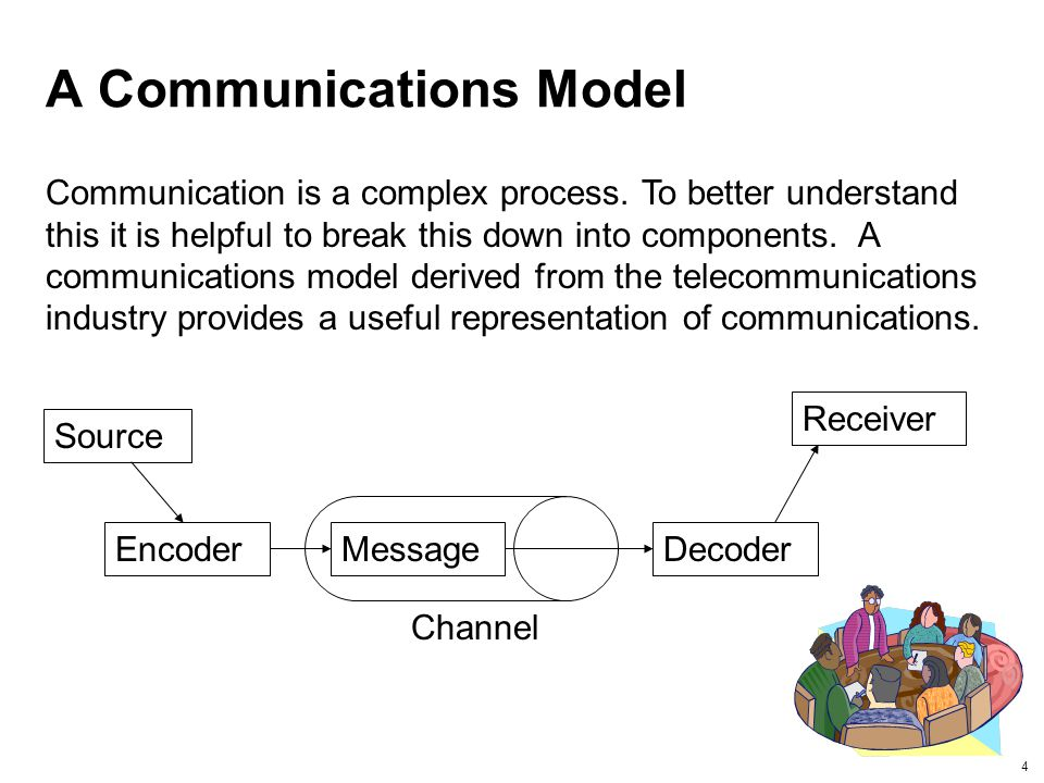 A Communications Model
