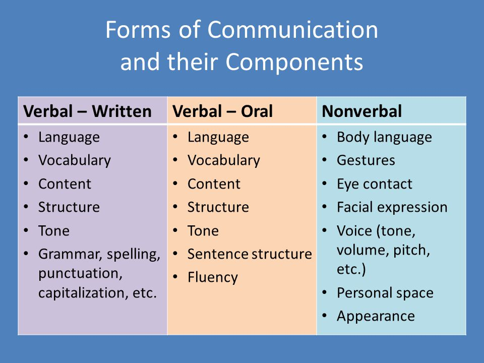 Forms of Communication and their Components