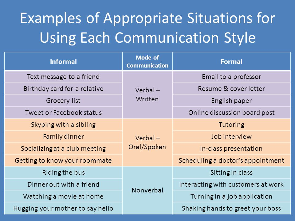 Examples of Appropriate Situations for Using Each Communication Style