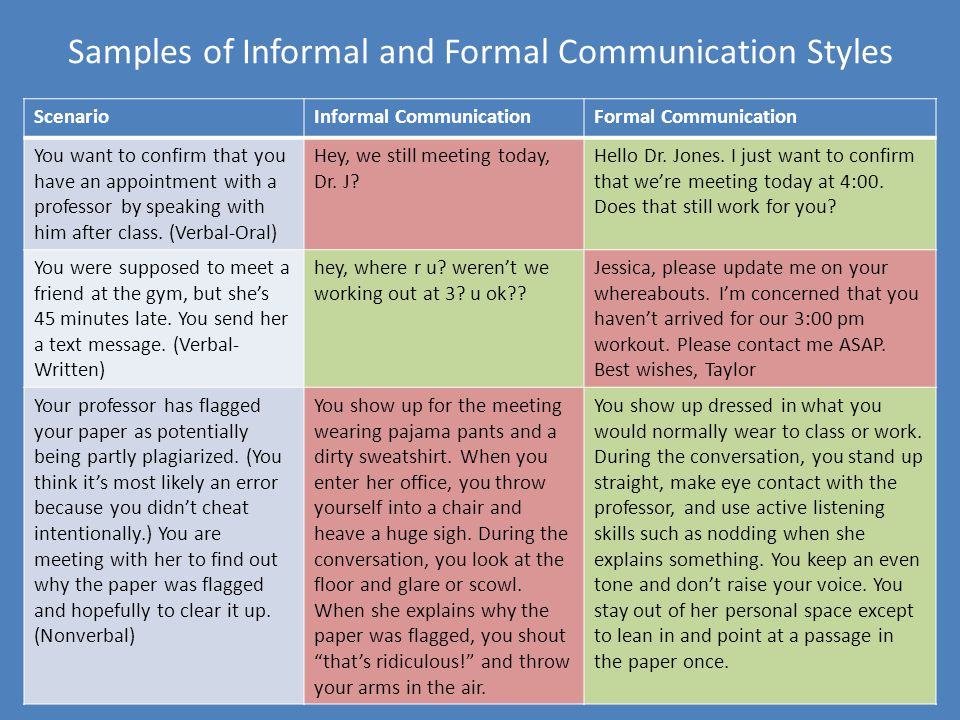 Samples of Informal and Formal Communication Styles