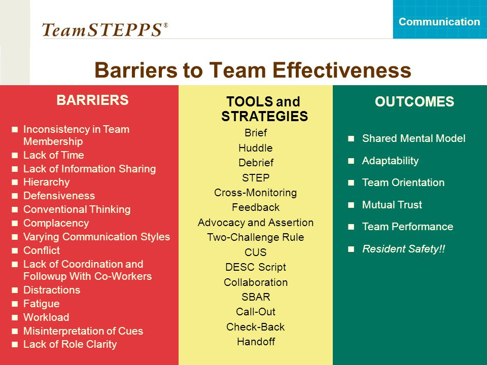 Barriers to Team Effectiveness